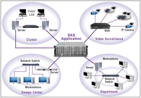 SAS Application - Intelligent Security Management